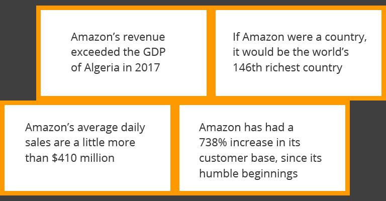 Amazon Data Upload Services New York